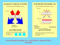 Porovnání tepelných ztrát v patě cihelných příček založených podle systému BTH120 a cihelných příček klasicky založených